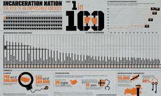 Incarceration Nation: The United States