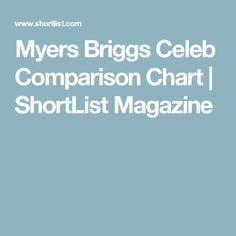 Myers Briggs Celeb Comparison Chart | ShortList Magazine