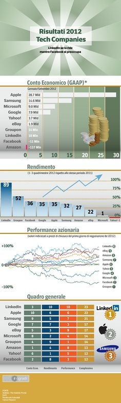 Infographic. #tech companies results in 2012. #linkedin smiles, #facebook keep worrying
