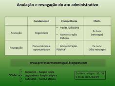 Marco Miguel - Concursos Públicos: Anulação e revogação do ato