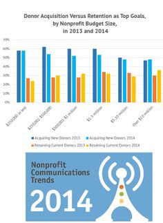 The #Nonprofit Communications Trends Report 2014 examines the donor retention/acquisition debate http://www.miratelinc.com/blog/the-nonprofit-fundraising-communications-trends-report-2014-examines-the-donor-retentionacquisition-debate/