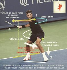 209 Best Tennis Forehand Images In 2020 Tennis Tennis Tips