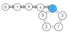 Given a linked list, detect the starting node for a loop in that list if a loop exists in it. This should be done in O(1) space and O(n) time complexity. Here is a video solution that explains the intuition behind Floyd's algorithm with animations and examples.