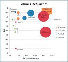 Comparison of various inequalities (via Gini index) Biz Markie, Data Visualization, Insight, Politics