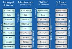 IaaS, PaaS and SaaS Terms Clearly Explained and Defined