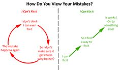 How Do You View Your Mistakes - Teach them that they CAN make mistakes and recover!