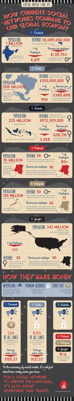 How Current Social Networks Compare To Our Global Economy [INFOGRAPHIC] #social #networks#economy