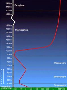 Mesosphere: layer of atmosphere directly above the ...
