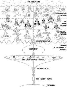 ways of being