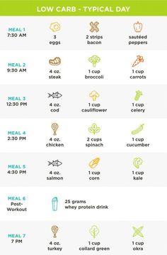 Die ketogene Diät beginnt mit einer 7-tägigen flüssigen Diät