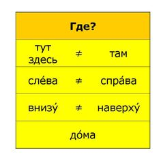 #Russian Language Where?  answers Время говорить по-русски::Урок 02::Сцена 01::Грамматический комментарий