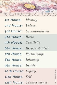 The houses in the horoscope wheel are like slices of a pie. The planets in houses tell you the energy that is to be expressed in that department of life. Astrology Planets, Astrology Houses, Learn Astrology, Astrology Aquarius, Tarot Astrology, Zodiac Signs Astrology, Astrology Chart, Pisces, Taurus