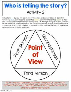 point point compare contrast essay graphic organizer Point by point compare/contrast outline supporting point 1 : identify the first criterion you will use to compare or contrast the subjects of your essay.