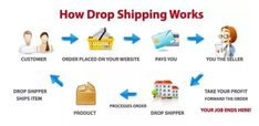 Are you wondering - How can you start your #Dropshipping Shopify business?