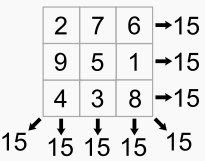I have been reading a book that mentions the magic square. In recreational mathematics, a magic square is an arrangement of numbers (usually integers) in a square grid, where the numbers in each row,. Teaching Numbers, Teaching Math, Teaching Ideas, Magic Squares Math, Prodigy Math Game, Number Grid, Math Questions, Logic Puzzles, Integers