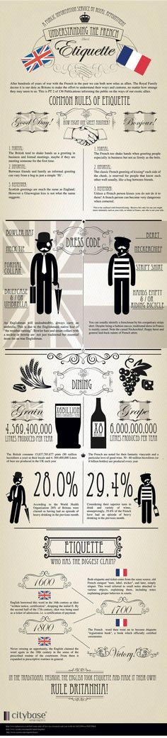 Understanding the French Etiquette   #infographic #French #Britain