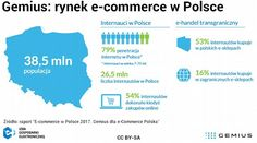 https://www.signs.pl/badanie:-polski-rynek-e-commerce-2017,33830,artykul.html