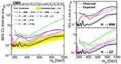 CMS excluye un segundo bosón de Higgs con masa menor de 1000 GeV http://ift.tt/1L2VOIJ