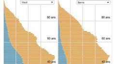 Le vieillissement de la population suisse