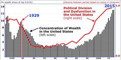 Could income inequality and political dysfunction lead to another crash? Economic Trends, Great Depression, Political Party, Investing, Politics, Advice, Lettering, Marketing, Learning
