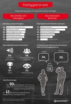 Was erwartest du von einem #Unternehmen, bei dem du dich bewirbst? #Infografik #Bewerbung #Unternehmenskultur #Job #EmployerBranding #Arbeitgeber