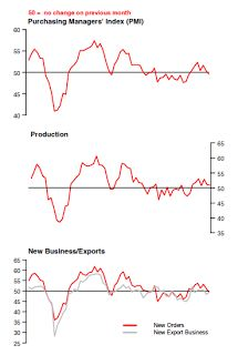 The HSBC Flash China Manufacturing PMI™ showsChina Manufacturing Slips Back Into Contraction.  Key Points    Flash China Manufacturing PMI™ at 49.6 (50.4