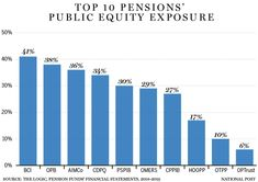 According to an analysis by The Logic, Canada's ten largest pension funds, which millions of Canadians are relying for retirement, have lost an estimated $104 billion in public equity. The Logic reports that these ten large pension funds have an average of 27 per cent of their assets invested in the public markets, which is [...] The post Canada's 10 biggest pension funds have lost an estimated $104 billion amid COVID-19 panic appeared first on Pension Solutions Canada. Pension Fund, Retirement, Investing, Public, Lost, Canada, Marketing, Big