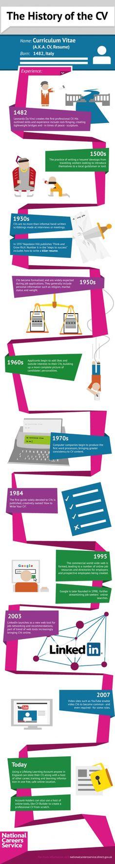 De historie van het curriculum vitae