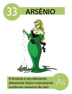O Arsênio é um elemento químico de símbolo As com número atômico 33 e com massa atómica75 u, é um semimetal (metalóide) encontrado no grupo 15 (5A) da Classificação Periódica dos Elementos. Esse elemento é conhecido desde a Idade Média, está entre os considerados metais pesados e pode ser encontrado em meteoritos, o que significa que é um elemento comum no Universo.  O arsênio pode ser liberado na natureza através de causas naturais, como o contato da água de rios e nascentes com rochas que…