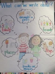 #LanguageArts #WritersWorkshop #AnchorCharts Really cute anchor chart for Writer's Workshop!