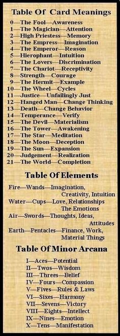 Tarot card meanings.