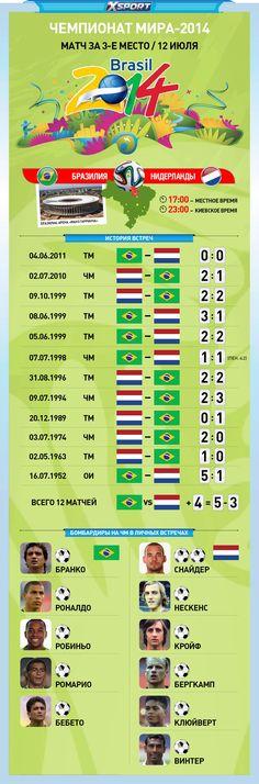 Разбитая немцами Бразилия и Нидерланды разыграют третье место ЧМ-2014
