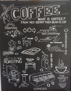 Coffee shop chalkboard