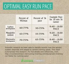 How Do Easy Runs Help You Race Faster