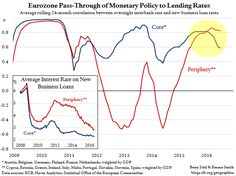 Back in 2013, we showed that the ECB's monetary transmission mechanism had broken down in the crisis-hit periphery countries. ECB ...