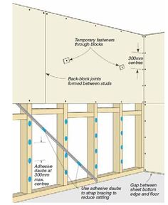 Great diy guides about everything. Schedule a free in home consultation with someone from Home Depot to find out where pipes and wires are and you are good to go. How to Quickly Build Small Partition Dry Wall ( Wood Framing ) Inside for Your House Basement Renovations, Home Renovation, Home Remodeling, Home Depot, Framing Construction, Drywall Installation, Build A Wall, Diy Home Repair, Home Repairs