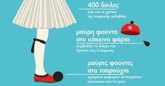 Φουστανέλα, τσαρούχι, φούντα, φέσι! Κάθε 25η Μαρτίου βλέπουμε τους εύζωνες να παρελαύνουν ή ντύνουμε τα παιδιά μας τσολιαδάκια για την παρέλαση του σχολείου. Τι συμβολίζει όμως η ευζωνική ή αλλιώς τσολιαδίστικη στολή που κάθε χρόνο την 25η Μαρτίου έχει την τιμητική της; Η φουστανέλα ήταν π… Φουστανέλα, τσαρούχι, φούντα, φέσι! Κάθε 25η Μαρτίου � Greek Language, Autumn Crafts, Home Schooling, Traditional Outfits, Greece, Education, 25 March, Funny, Athens
