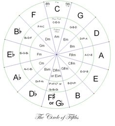 You've stared at the Wheel of Fifths but still don't really get it | 16 Reasons Why Band Geeks Rule