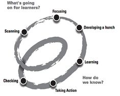 Image: Timperley, Kaser & Halbert, 2014 Building Teaching as Inquiry projects collaboratively is becoming more commonplace as teachers shift their learning and teaching practices (Modern Learni… 21st Century Schools, 21st Century Learning, Importance Of Leadership, Growth Mindset Posters, Montessori Classroom, Differentiated Instruction, Educational Leadership, Project Based Learning, Student Engagement