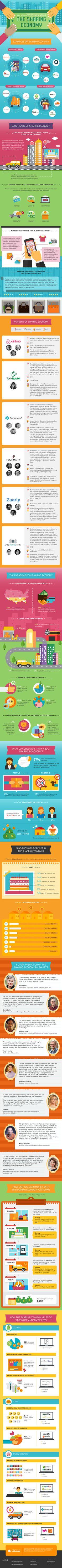 The Sharing Economy #Infographic #Economy