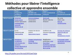9 Méthodes pour libérer l'intelligence collective et apprendre ensemble http://fr.padlet.com/4cristol/cfh31wk7oljw Etape 1...