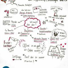 Wie DM Content Marketing vertreibt. Vortrag auf der SEOkomm2015 als Sketchnotes.