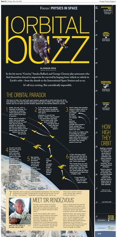 100 print infographics that summarize 2015 – part 1 | Visualoop | Orbital buzz | Charles Apple | Orange County Register