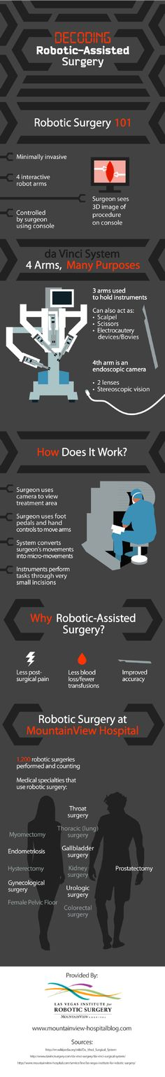Robotic surgery is a minimally invasive option that uses 4 interactive robot arms to perform the safest and most precise procedures possible. Learn more about robotic surgery by clicking over to this infographic from a state-of-the-art medical facility in Las Vegas.