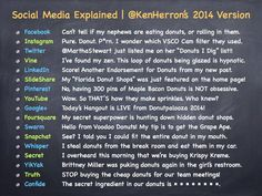 Social media explained 2014 version.