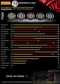 Infografía | Análisis de Pirelli de las estrategias de carrera y pitstops en el GP de China F1 2017  #F1 #Formula1 #ChineseGP