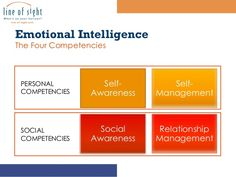People with high emotional intelligence are usually successful in most things they do. High Emotional Intelligence, Self, Management, Success, Relationship, Emotional Intelligence, Relationships