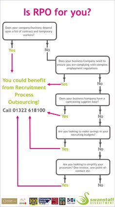 Is Recruitment Process Outsourcing for you? #RPO #Recruitment #Business #Recruiting #Staffing #Agency #Jobs #HR #Career #ManagedService #Solutions