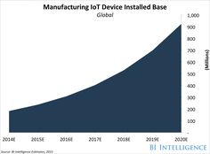 Manufacturing IoT Device Installed Base
