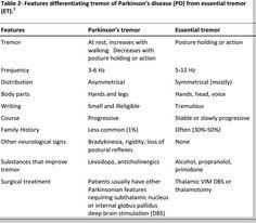 parkinson's tremor vs. essential tremor